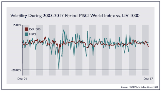 Volatility During 2003-2017 Period MSCI World Index vs. LIV 1000