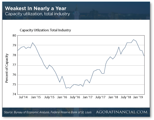 Utilization Industry Chart