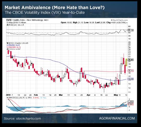 Market Ambivalence Chart