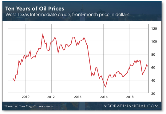 Ten Years of Oil Prices Chart