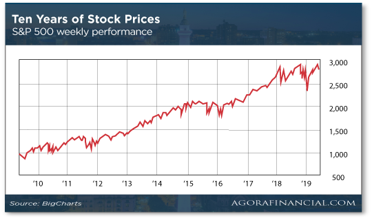 Ten Years of Stock Prices Chart