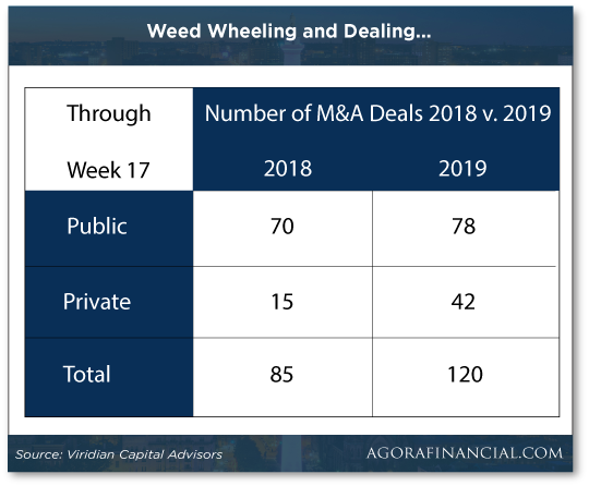 Weed Wheeling and Dealing