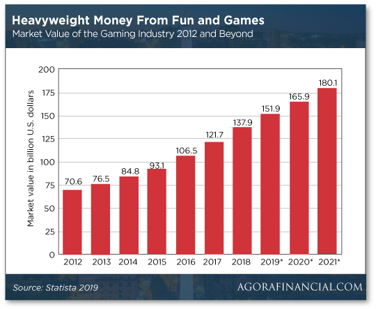 Heavyweight Money from Fun and Games
