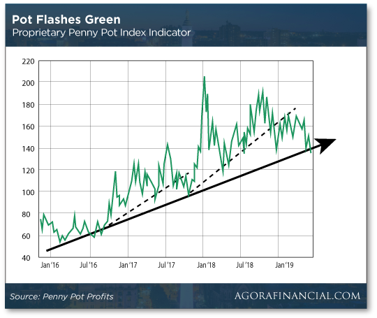 Pot Flashes Green Chart