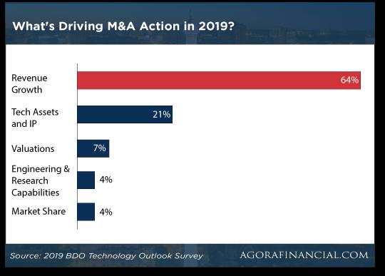 Tech Driving Chart