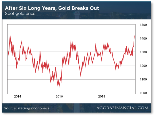 After Six Long Years, Gold Breaks Out