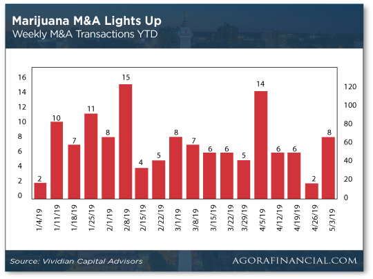 Marijuana M&A Chart