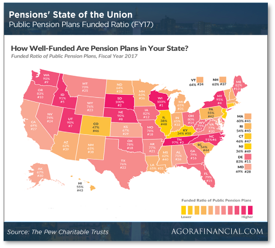 Pensions' State of the Union