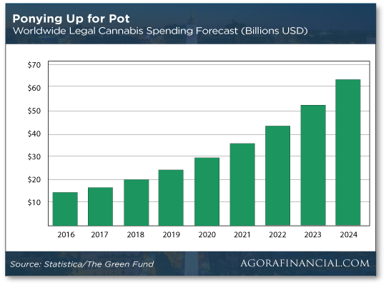 Ponying up for Pot Chart