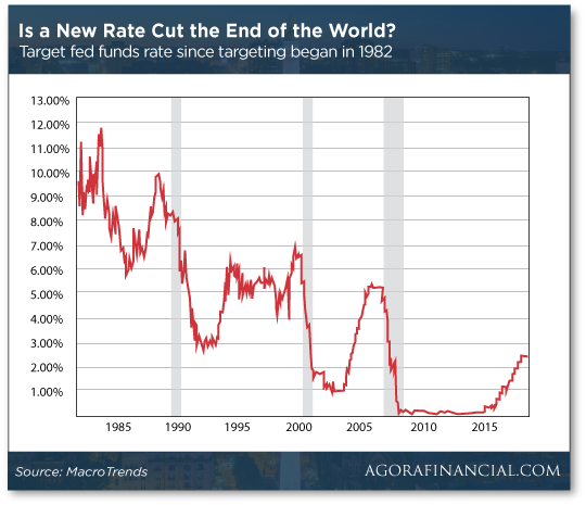 New Rate Cut Chart