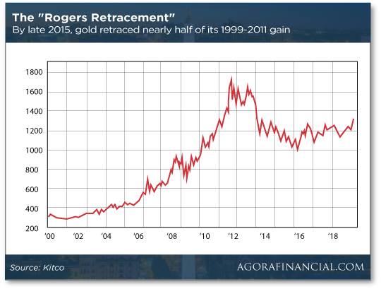 The Rogers Retracement