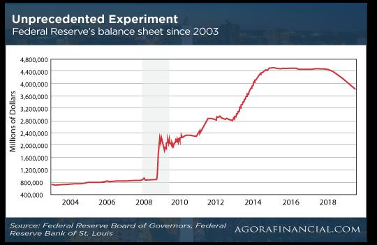 Unprecedented Chart