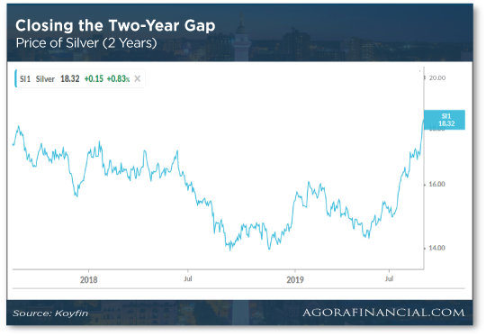 Closing The Two Year Gap Chart
