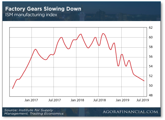 Factory Gears Slowing Down chart