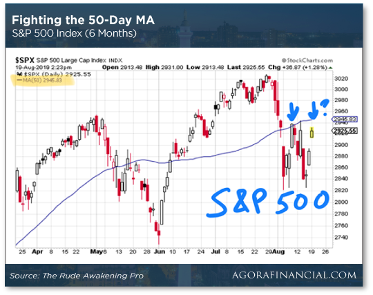 Fighting the 50-Day MA Chart