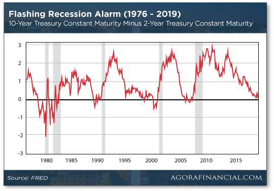 Flashing Recession Alarm Chart