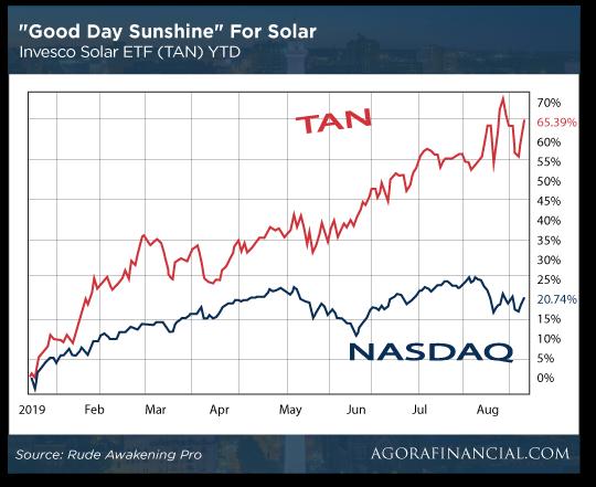 Solar Sunshine Chart