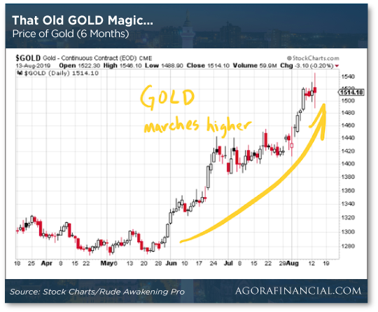 Old Gold Magic Chart