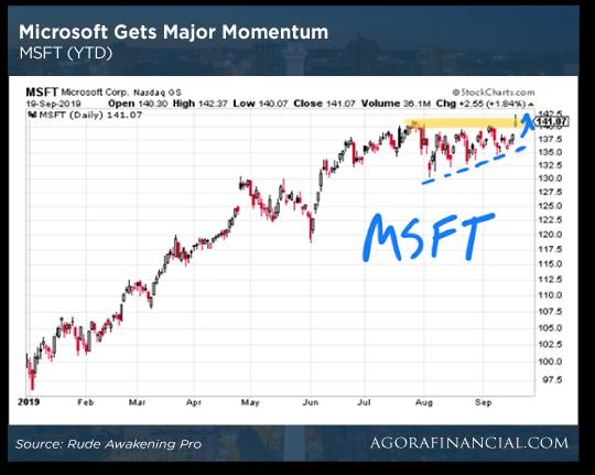 Microsoft Gets Major Momentum