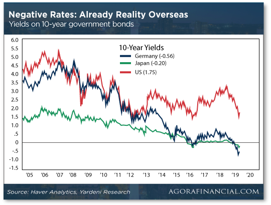 Negative Rates: Already Reality Overseas