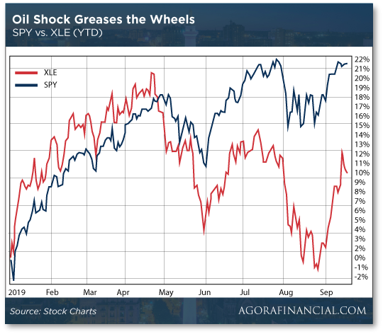 Oil Shock Greases the Wheels