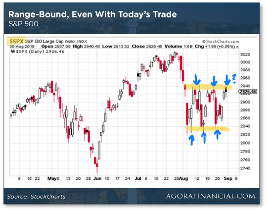 Range-Bound, Even with Today's Trade Chart
