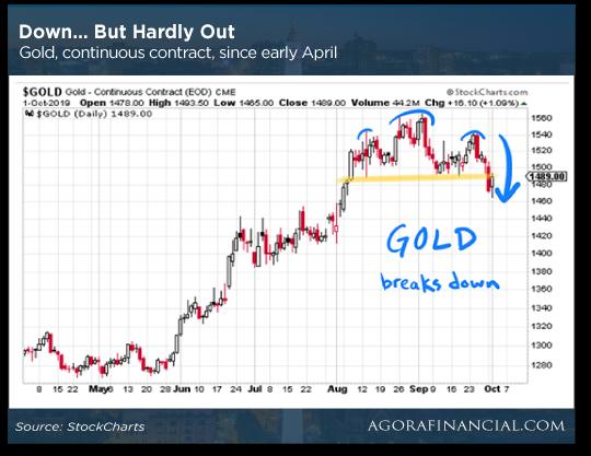 Gold Stocks Chart