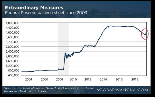 Extraordinary Chart
