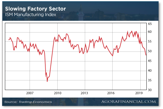 ISM Factory Chart