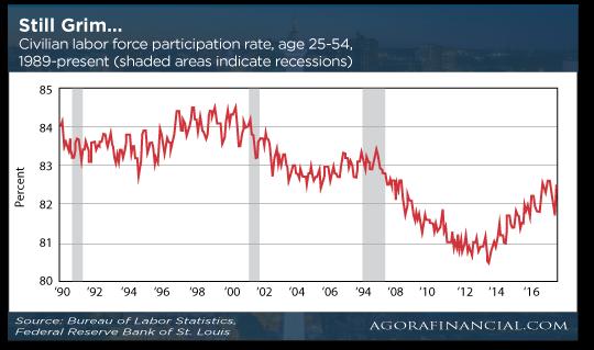 Still Grim Chart