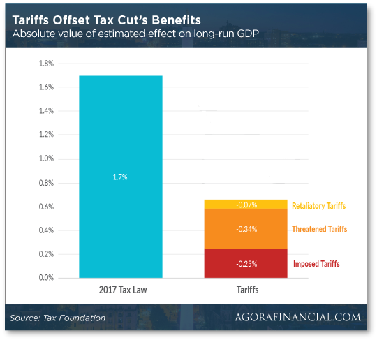 Tariffs Offset Tax Cut's Benefit Chart