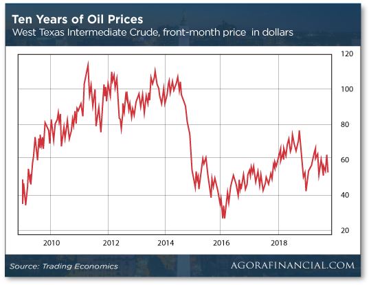 Ten Years of Oil Prices