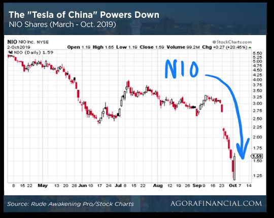 Tesla of China Chart