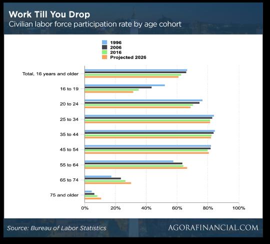 Work Till You Drop Chart