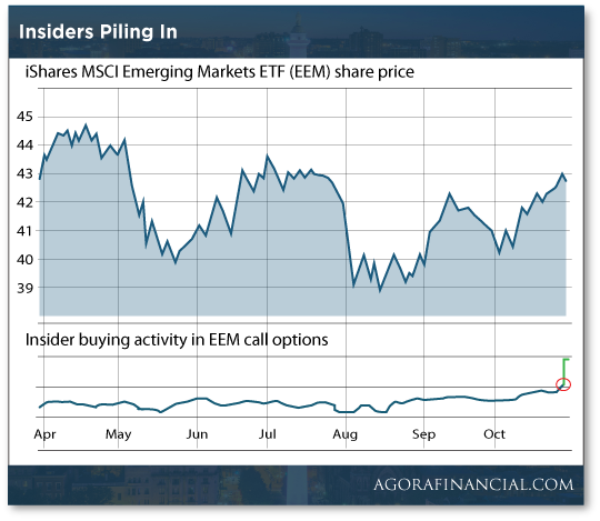 Insiders Piling In Chart