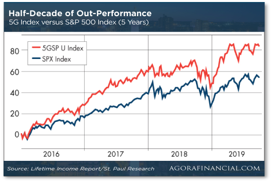 Half-Decade of Out-Performance