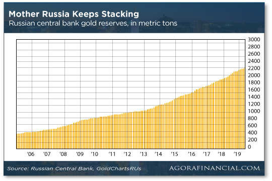 Mother Russia Gold Chart