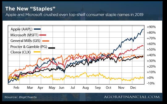 The New Staple Stocks