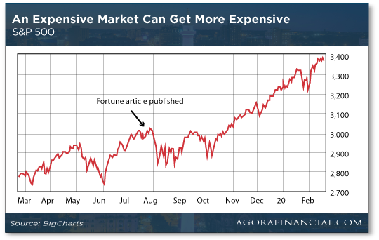An Expensive Market Can Get More Expensive