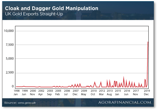 CLoak and Dagger Gold Manipulation