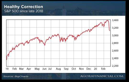 Healthy Correction Chart