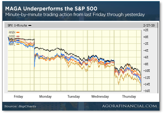 MAGA Underperforms