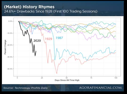 Market History Ryhmes