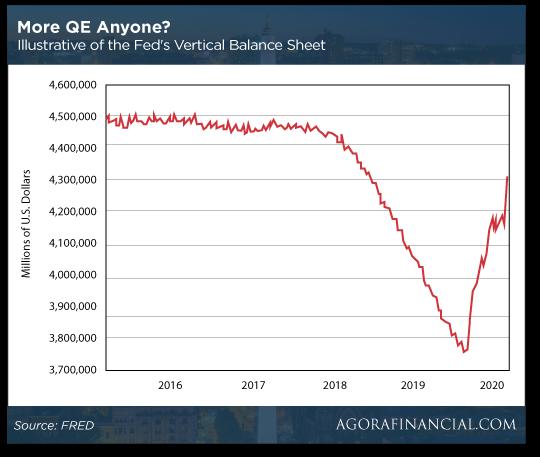 More QE Anyone?