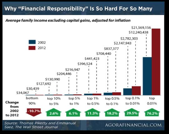 Financial Responsiblity