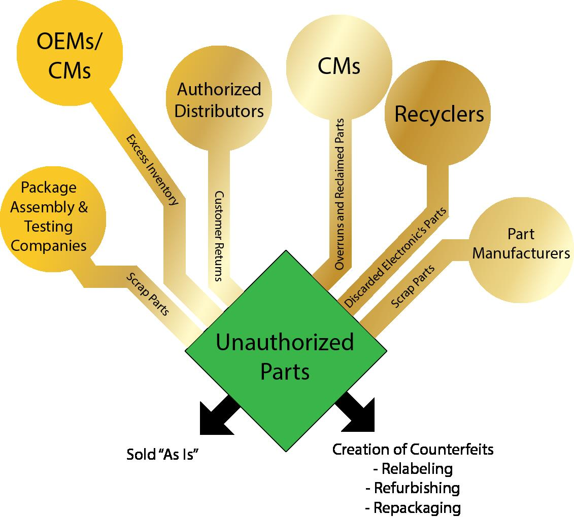 unauthorized parts