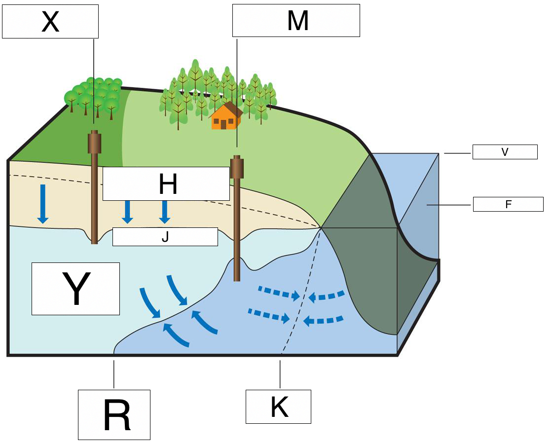 Water Table Diagram | Groundwater Lesson 0016 Tqa Explorer