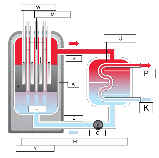nuclear energy (lesson 0719) tqa explorer Transformer Diagram Labeled question_image