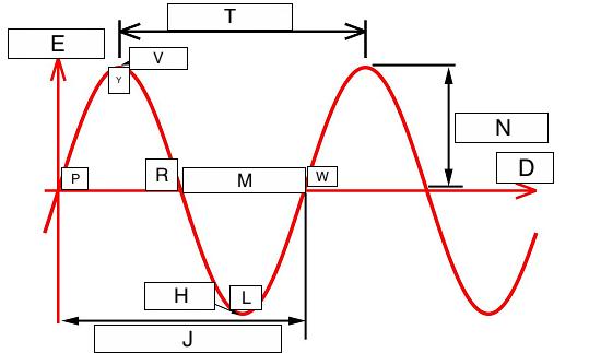 Parts Of A Wave Diagram - Hanenhuusholli