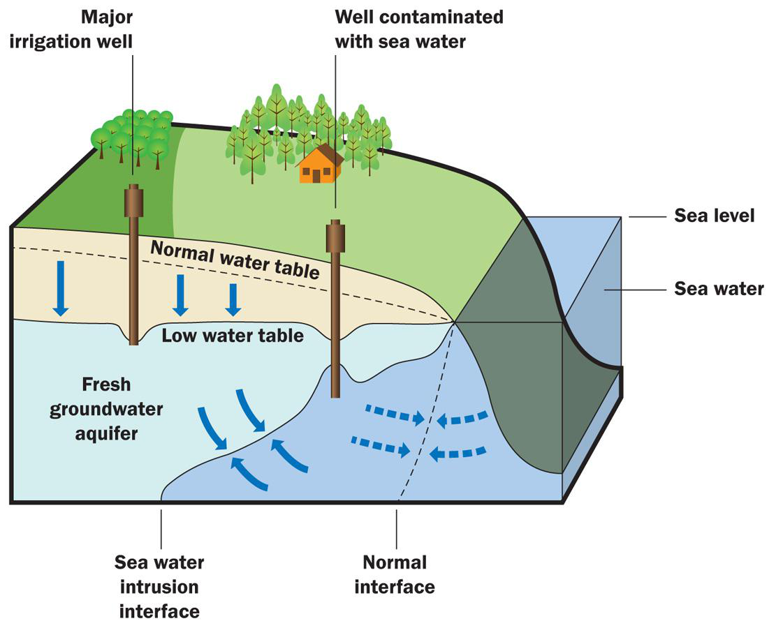 aquifers_6522 groundwater (lesson 0016) tqa explorer